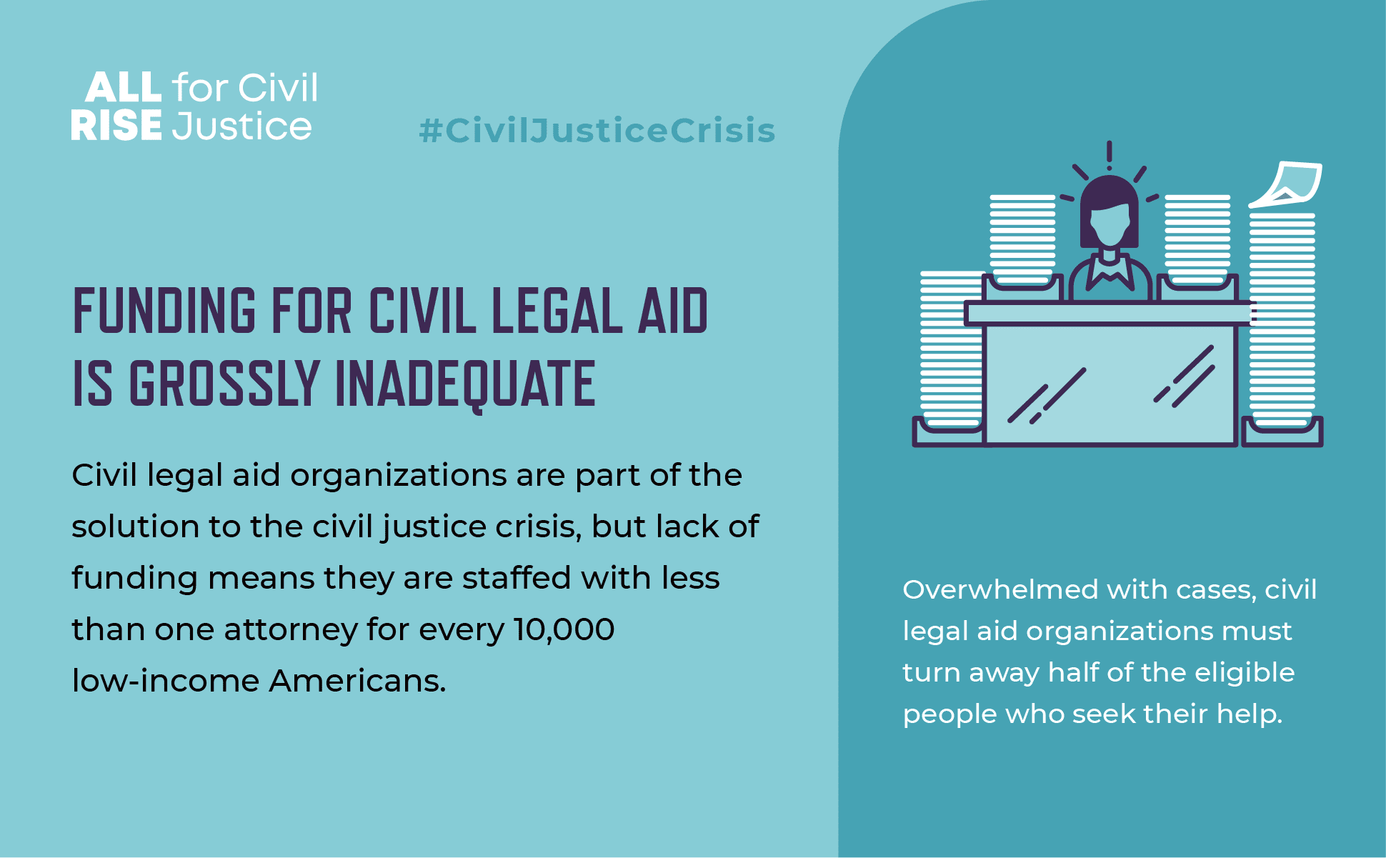 Funding for civil legal aid is grossly inadequate.